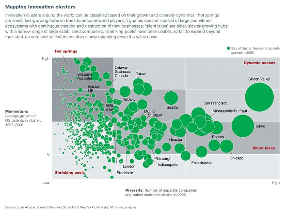 Mapping of innovation clusters
