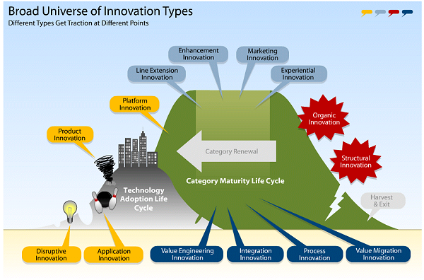 Innovation Types by Maturity - Geoffrey A. Moore