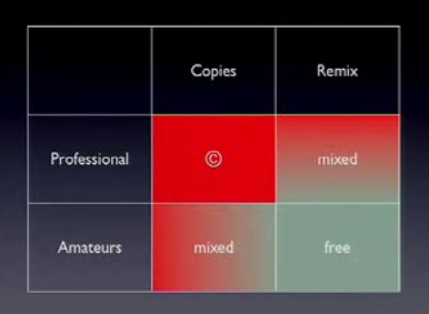 Professional vs. Amateur Copies &Remix