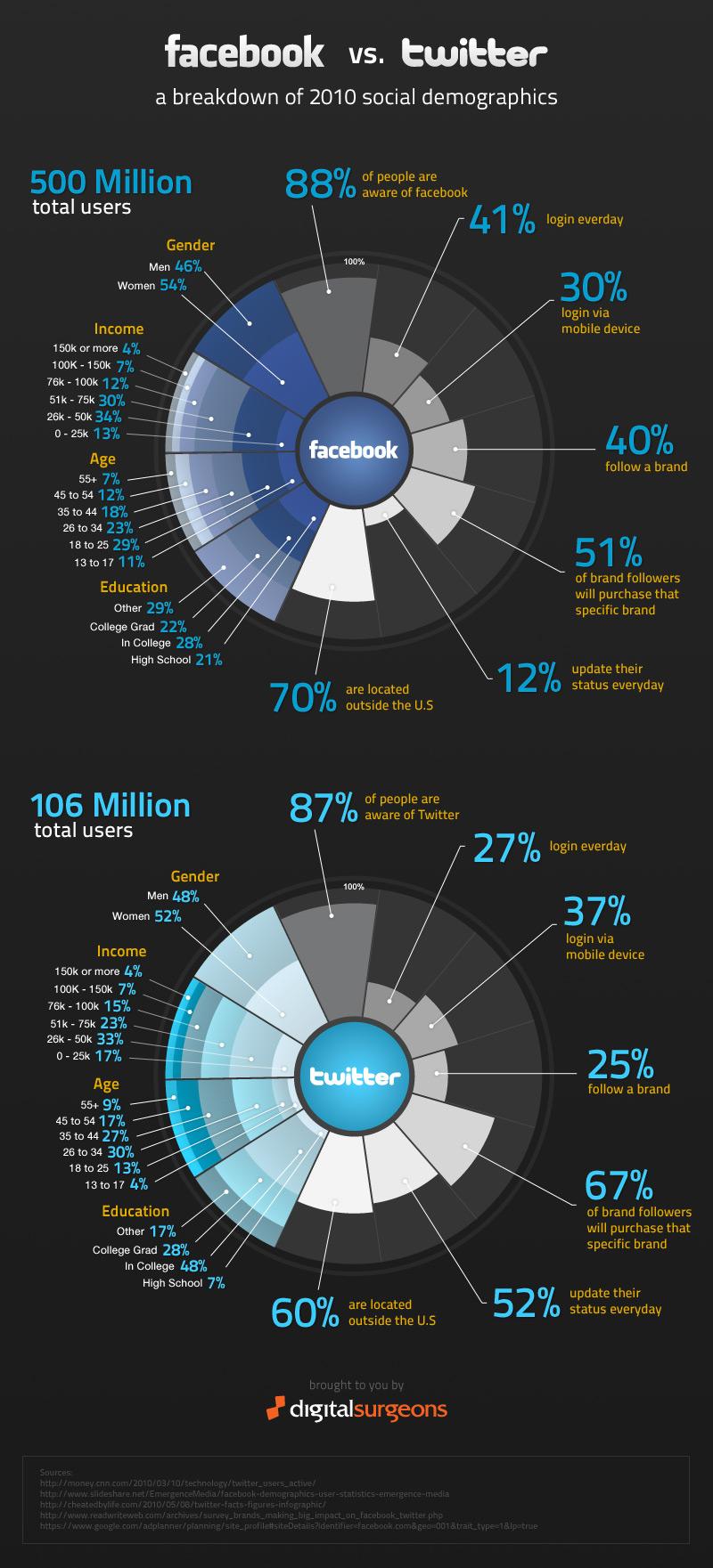 Infografia Facebook vs. Twitter