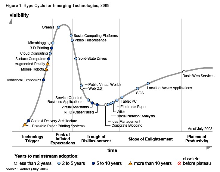 Gartnet Hype Cycle 2008