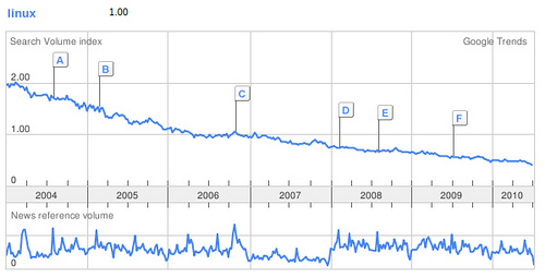 Google Trends Linux 2004-2010