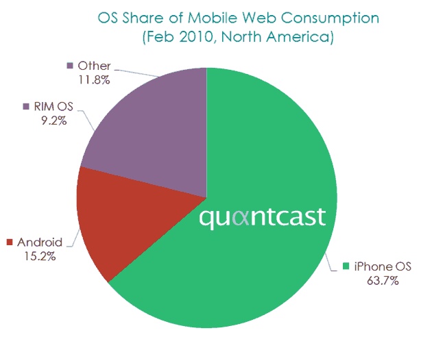 Operating systems share in mobile web Quαntcast
